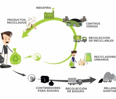 ¿Por qué el marketing verde es considerado una alternativa natural y ecológica para corregir las problemáticas medio ambientales?
